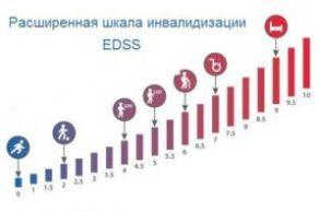 Шкала EDSS при рассеянном склерозе: протокол и уровень инвалидизации