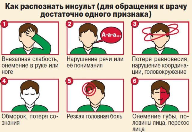 Инсульт симптомы первые признаки у женщин