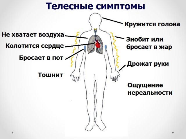 телесный симптомы
