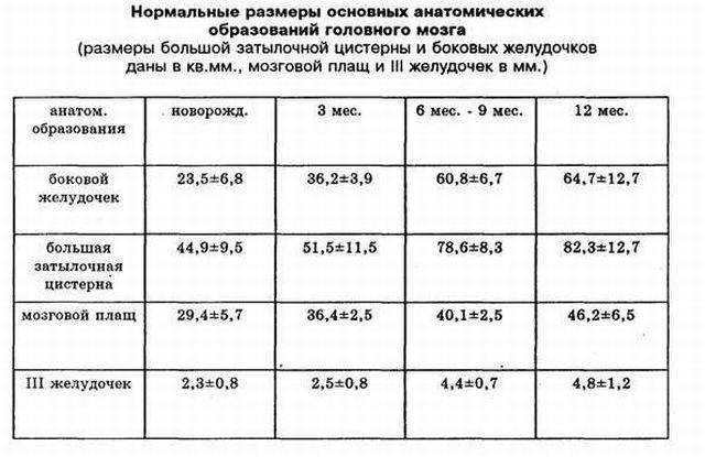 нормы в зависимости от возраста таблица