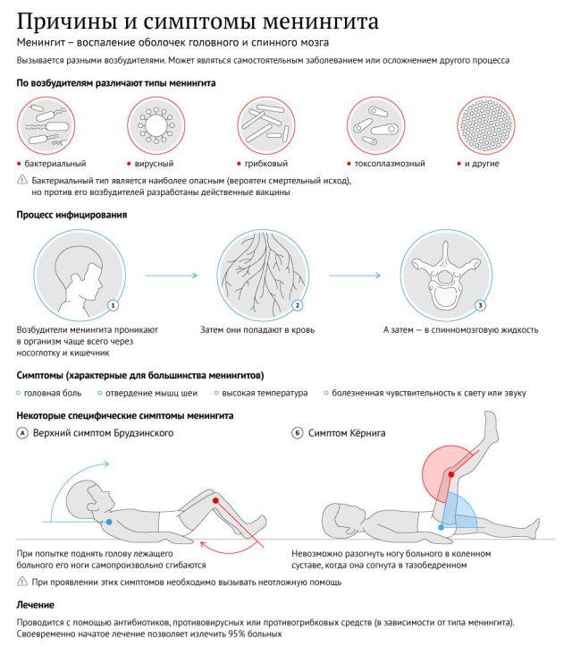 причины и симптомы менингоэнцефалита