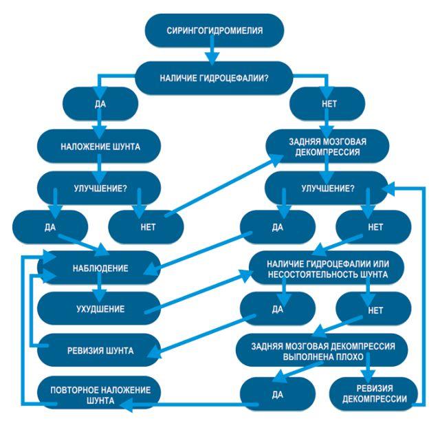 схема лечения сирингомиелии