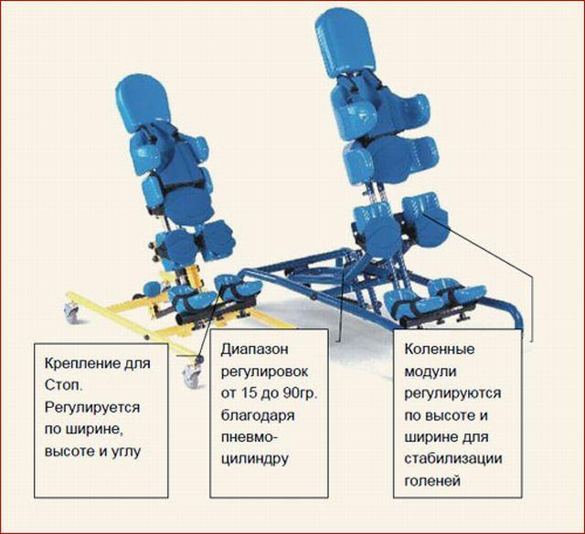 устройство вертикализатора