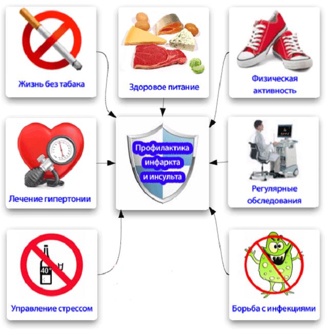 вредные привычки и инсульт
