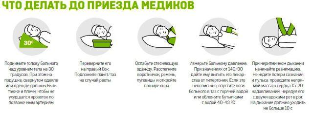 Первая помощь при микроинсульте