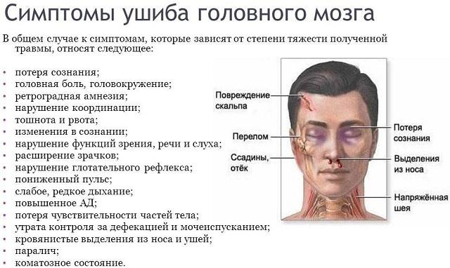 Симптомы при ушибе головного мозга