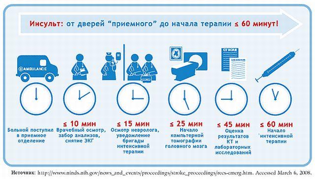 этапы оказания помощи при инсульте