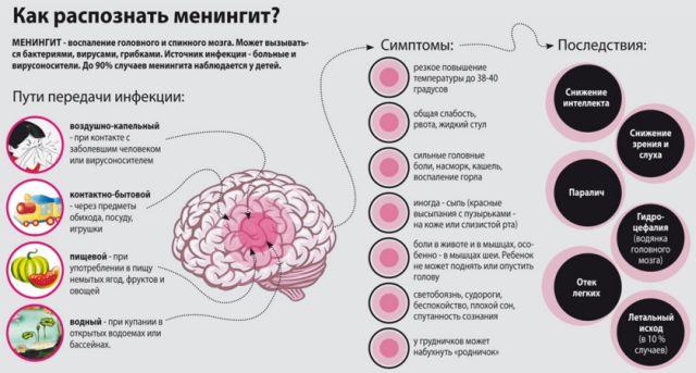 пути заражения серозным менингитом