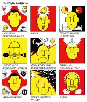 тригерры мигрени