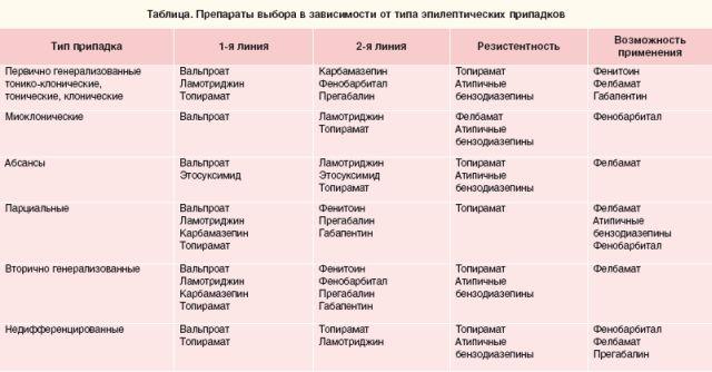 группы противоэлептических препаратов