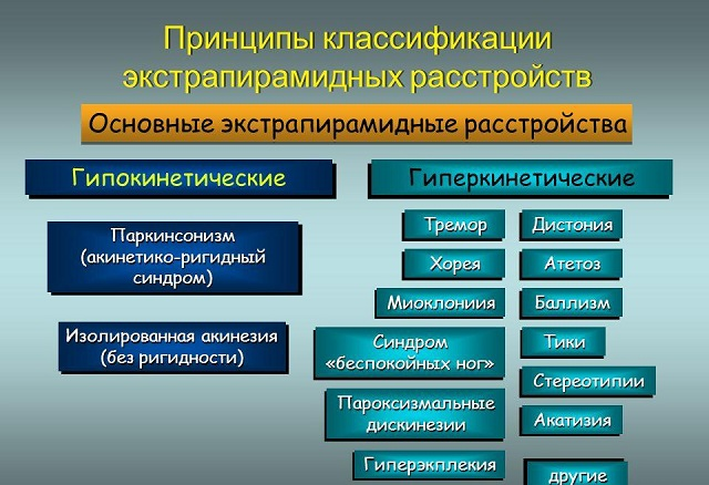 Классификация нарушений экстрапирамидной системы