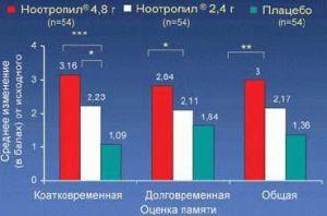 эффективность ноотропила
