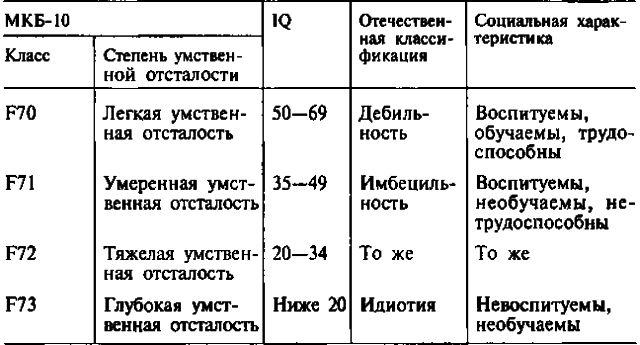 Стадии и степени олигофрении