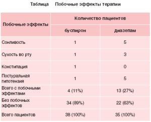 побочные эффекты буспирона и диазепама