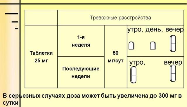 Схема применения транквилизаторов