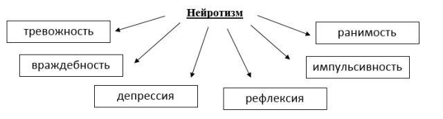 Симптомы нейротизма