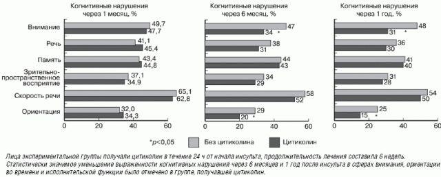 Эффективность цитиколина