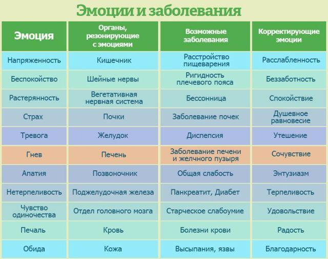 Болезни на нервной почве: температура, пятна на теле, крапивница, кашель, аллергия, кожние висипания и сипь