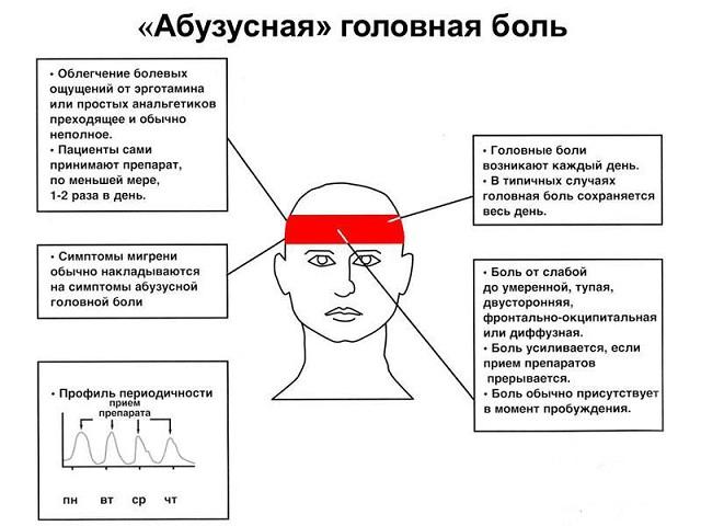 Лекарственная головная боль