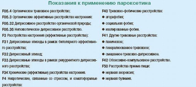 пароксетин гидрохлорид показания