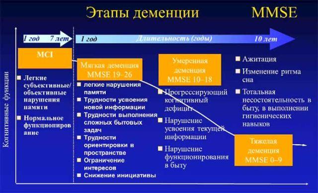 Стадии развития деменции