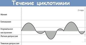 течение циклотомии