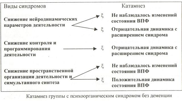 Варианты течения синдрома