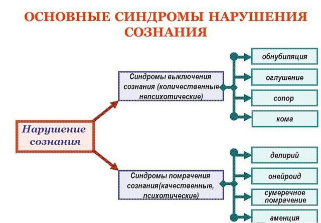 синдромы нарушения сознания