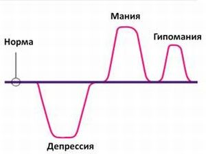 Спектр маниакальных расстройств