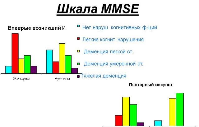 Шкала MMSE