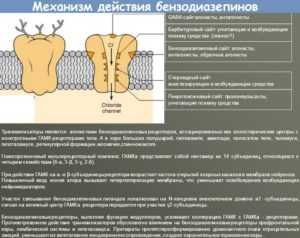 механизм действия бензодиазепинов