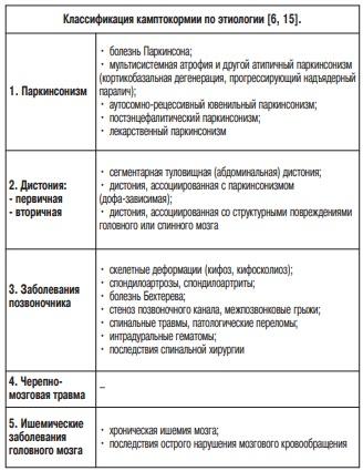 камптокормия классификация