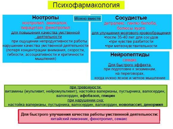 Лекарства для сосудов мозга