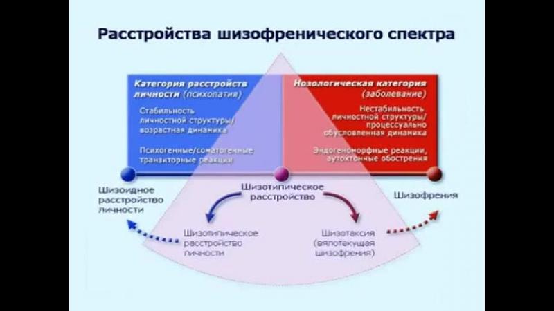 Шизотипическое расстройство спектр