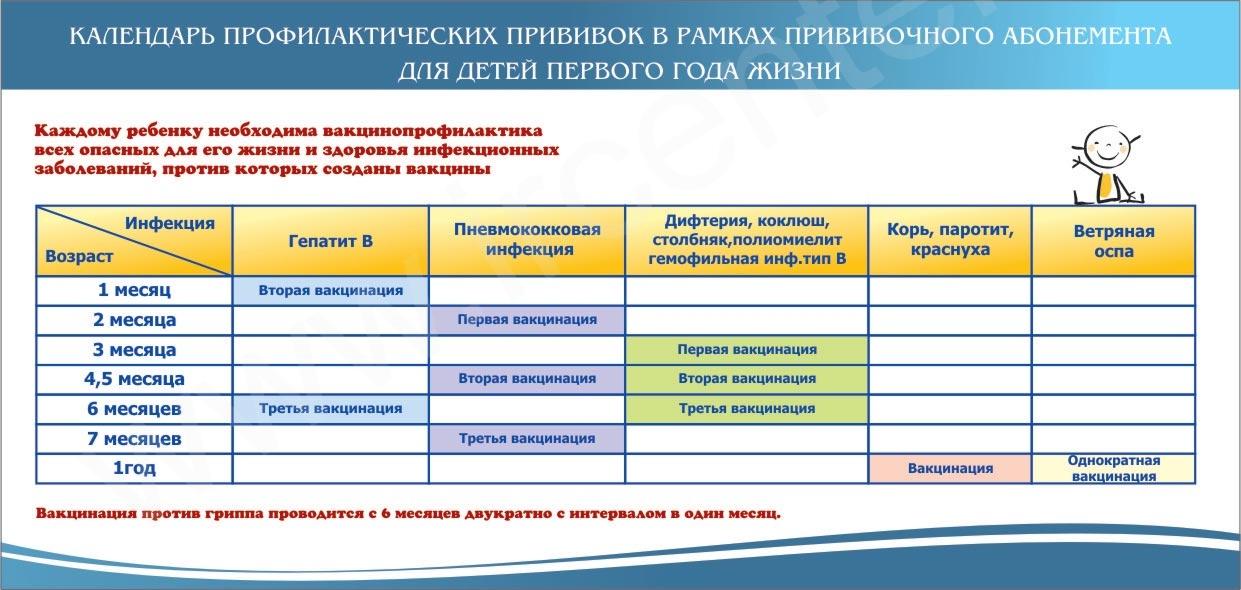 Календарь прививок в России