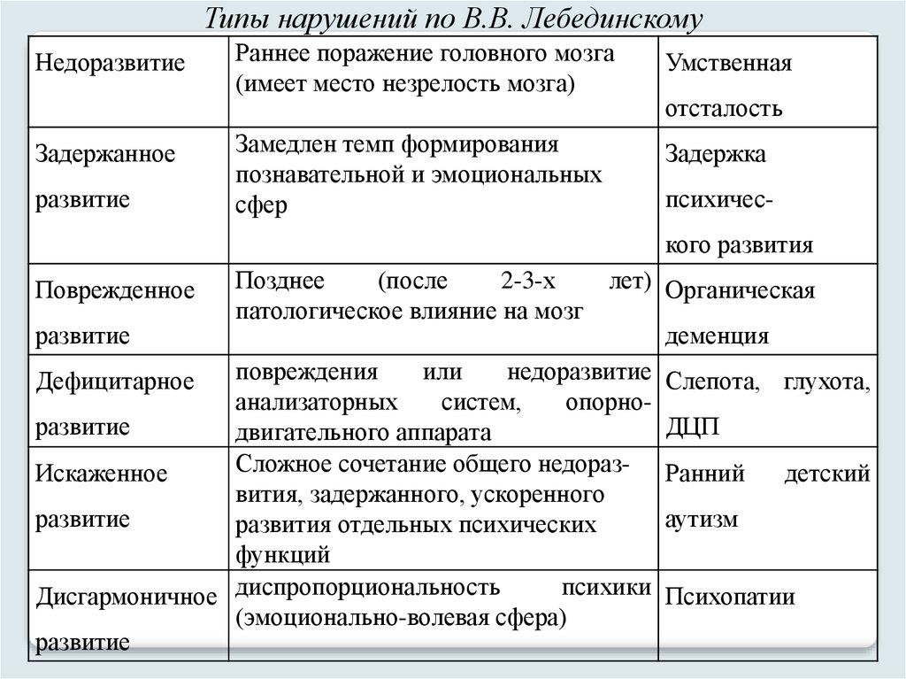 Классификация В. В. Лебединского