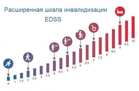 шкала EDSS
