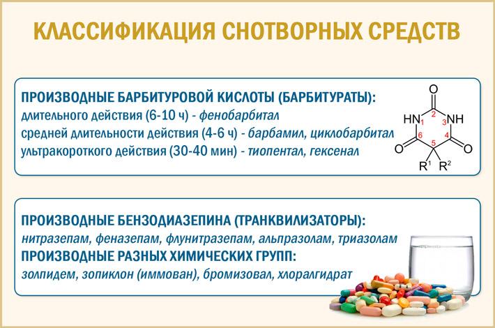 Лекарственные средства от бессонницы