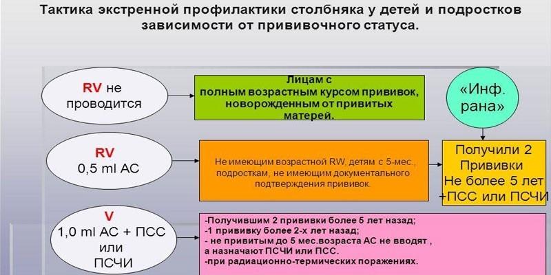 Экстренная профилактика столбняка у непривитых 4