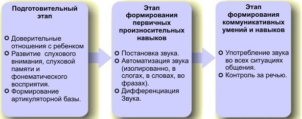 коррекция дислалии